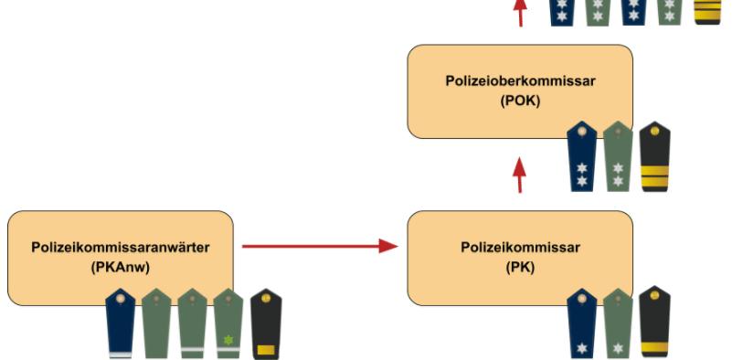 Polizei Dienstgrade gehobener Dienst