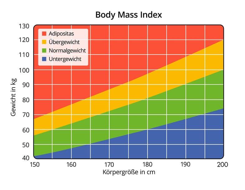 BMI Rechner für Mann, Frau und Kind mit Tabelle