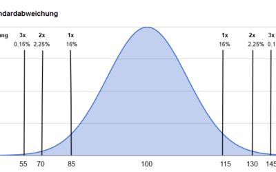 IQ Test Skala mit Tabelle und Standardabweichung