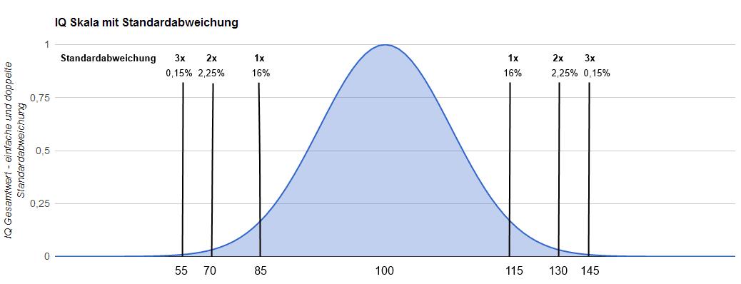 IQ Skala mit Stardardabweichung